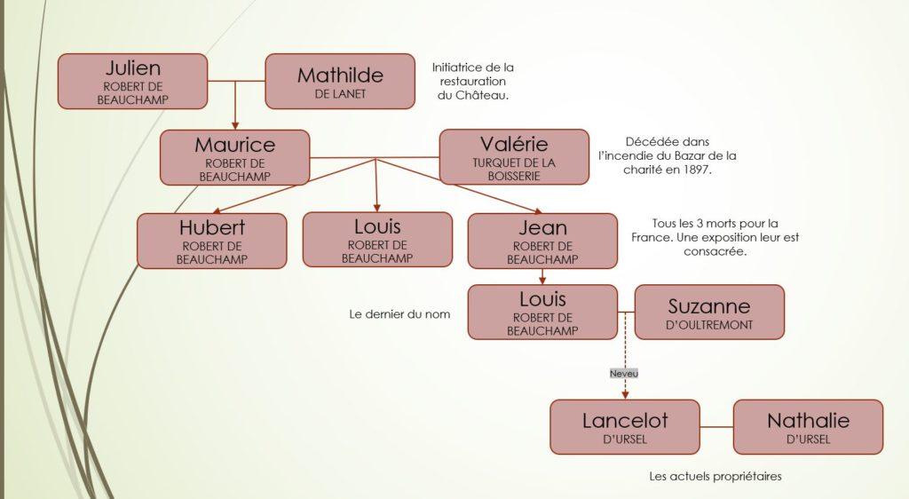 arbre généalogique de la famille Beauchamp et d'Ursel