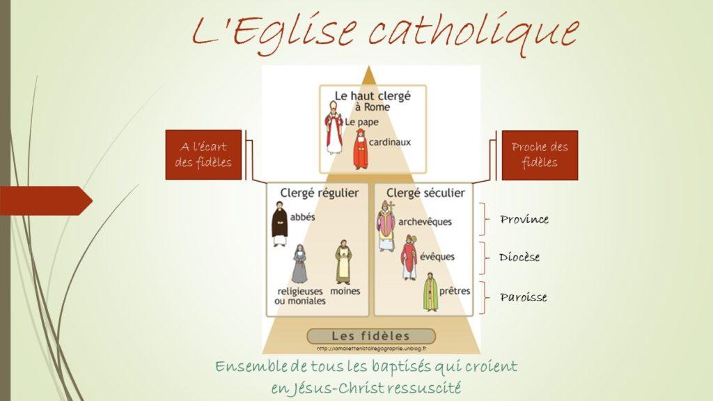 La composition de L'Eglise catholique