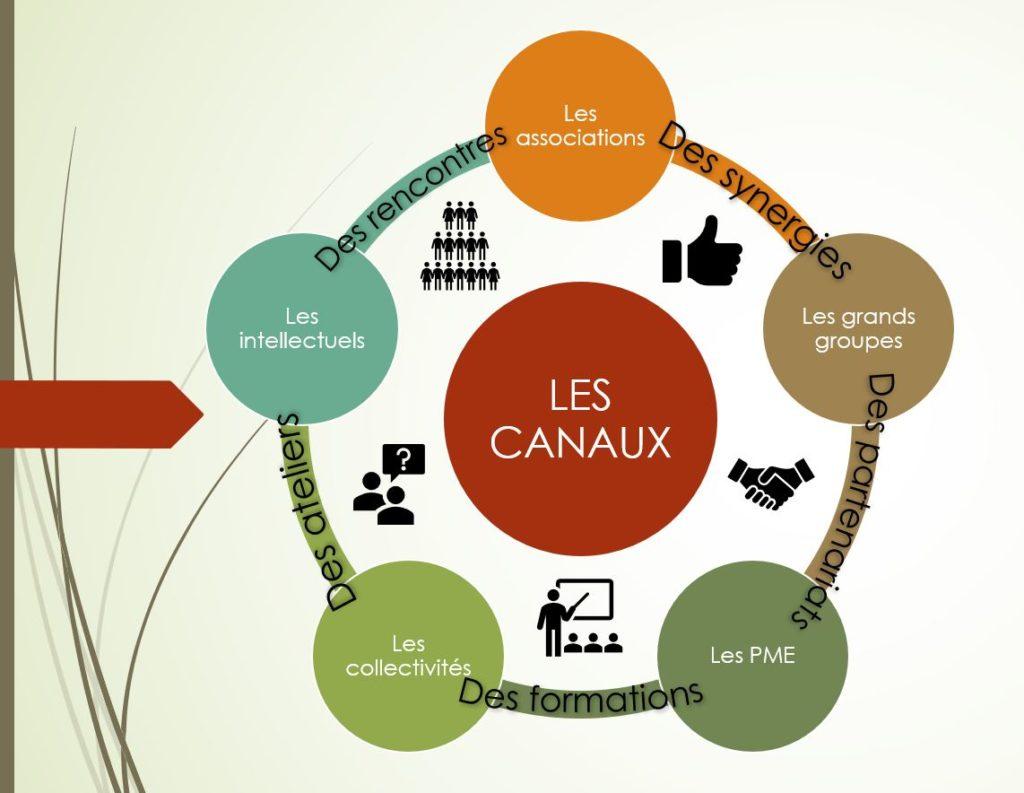 L'association Les Canaux