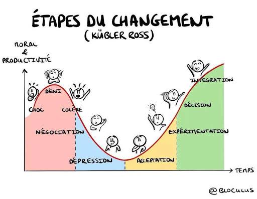 étapes du changement