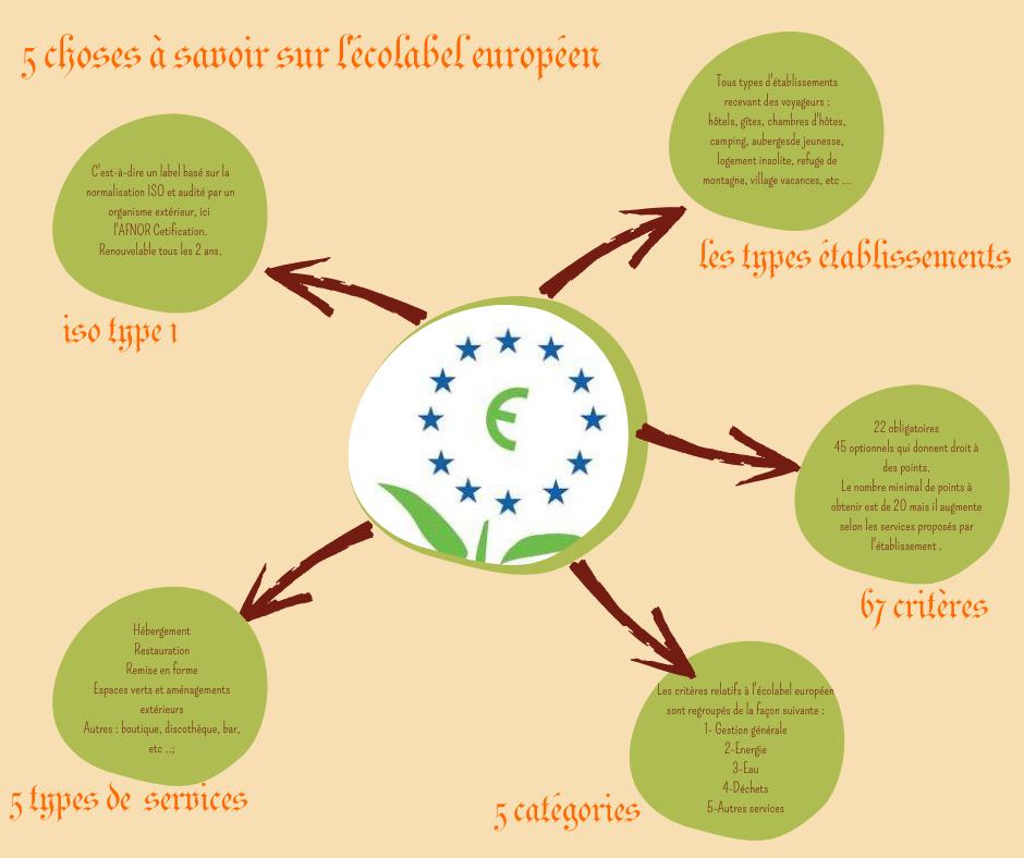 5 choses à savoir sur l'écolabel européen