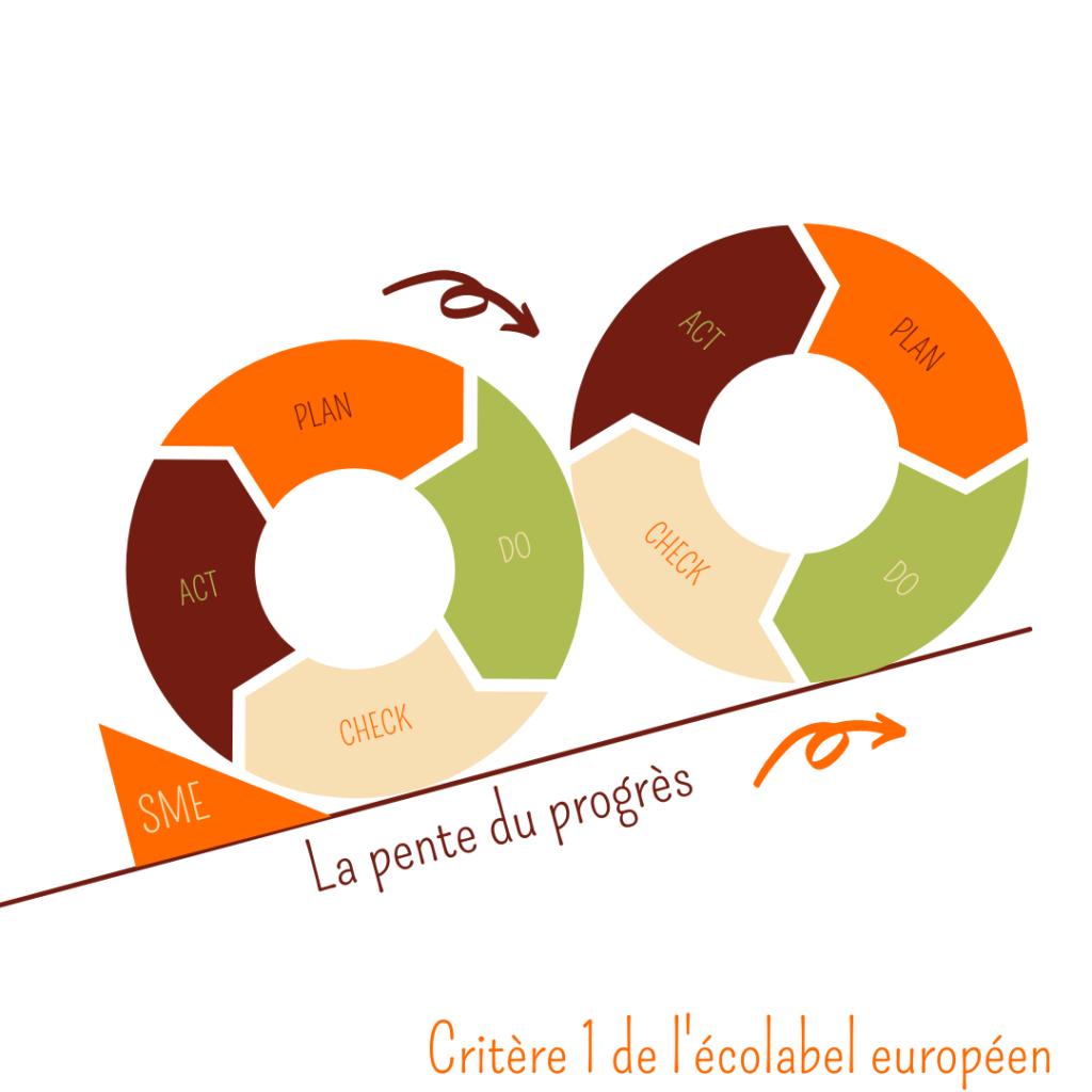 écolabel européen : la roue de l'amélioration continue