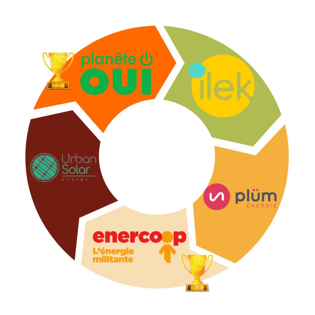 écolabel européen, les fournisseurs d'énergie vraiment verts
