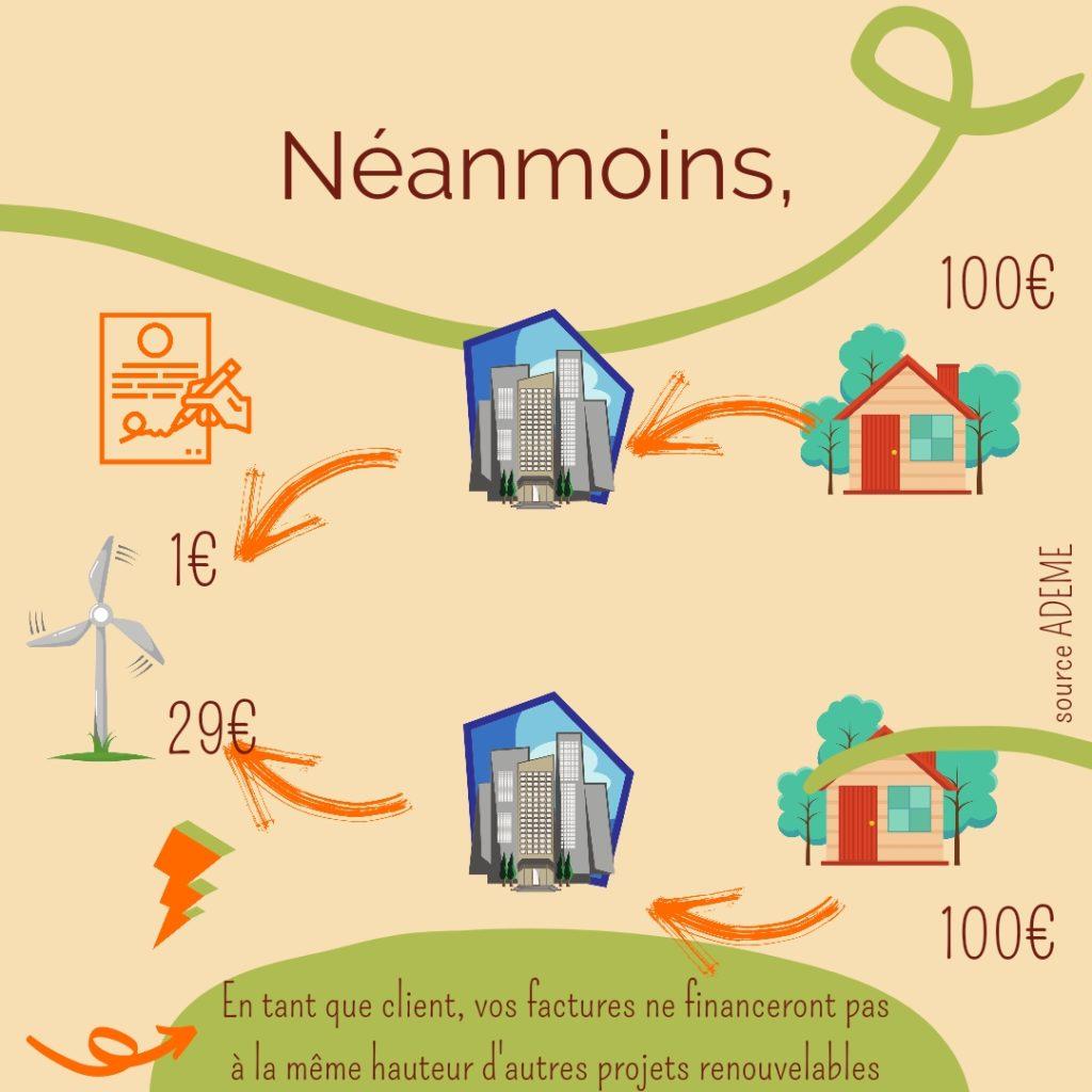 Les garanties d'origine pour une électricité verte patrimoine permaculture etc